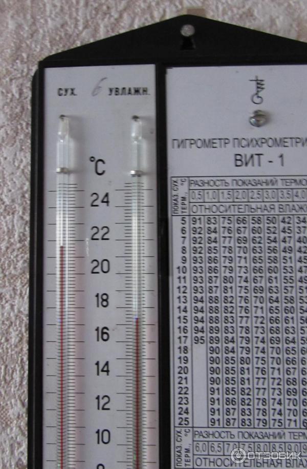 Психрометр Вит-1 Инструкция По Определению Влажности
