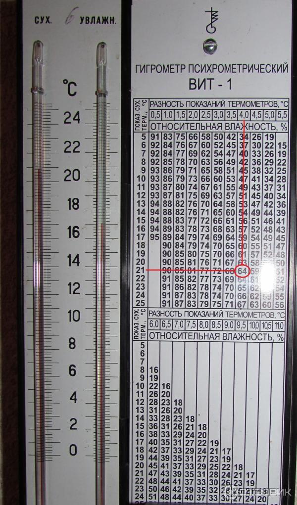 Как пользоваться гигрометром вит 1 с пошаговым фото для начинающих схема