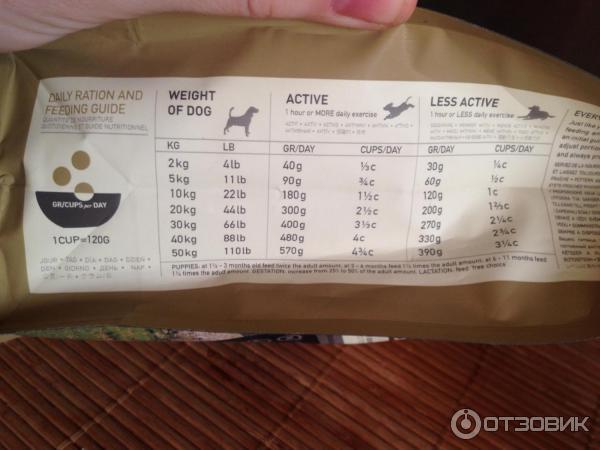 Сухой корм для собак 1ST CHOICE, купить корма для собак