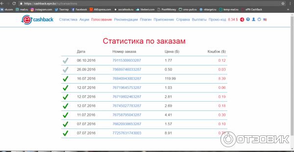 Epn cash back отзывы switips otzovi party
